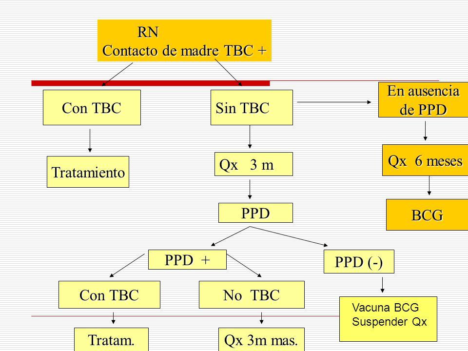 RN RN Contacto de madre TBC + Con TBC Sin TBC Qx 3 m PPD PPD + Con TBC No TBC Tratam. Qx 3m mas. Tratamiento PPD (-) En ausencia de PPD Qx 6 meses BCG