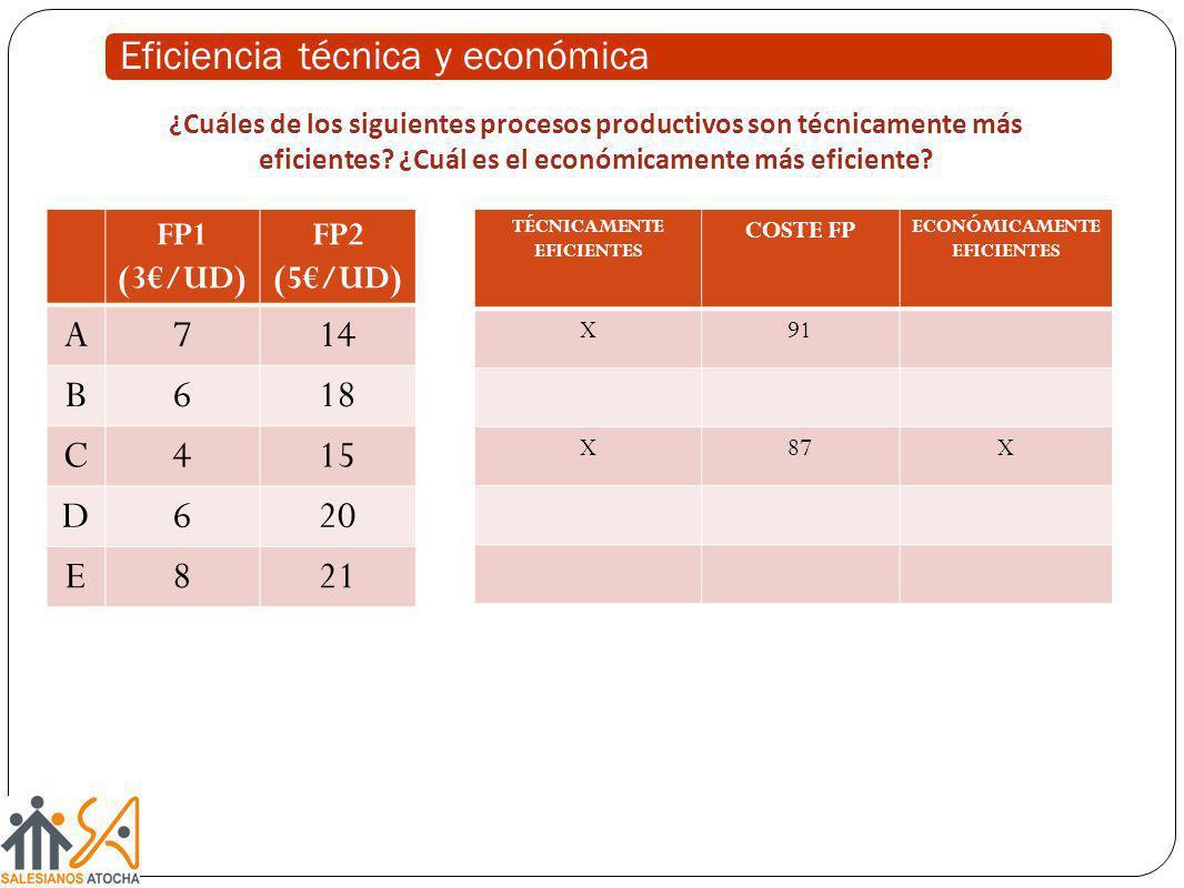 FP1 (3/UD) FP2 (5/UD) A714 B618 C415 D620 E821 Eficiencia técnica y económica ¿Cuáles de los siguientes procesos productivos son técnicamente más efic