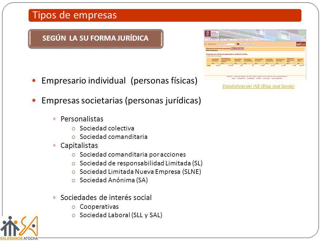 Tipos de empresas SEGÚN LA SU FORMA JURÍDICA Empresario individual (personas físicas) Empresas societarias (personas jurídicas) Personalistas oSocieda