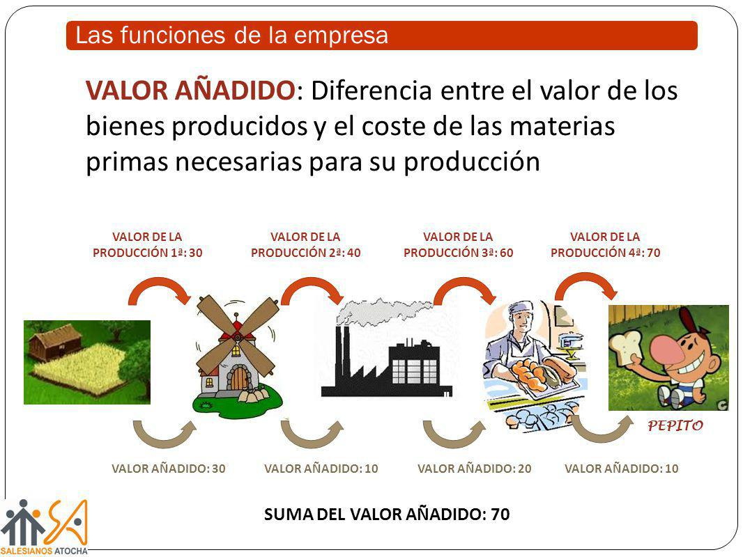 VALOR AÑADIDO: Diferencia entre el valor de los bienes producidos y el coste de las materias primas necesarias para su producción VALOR DE LA PRODUCCI
