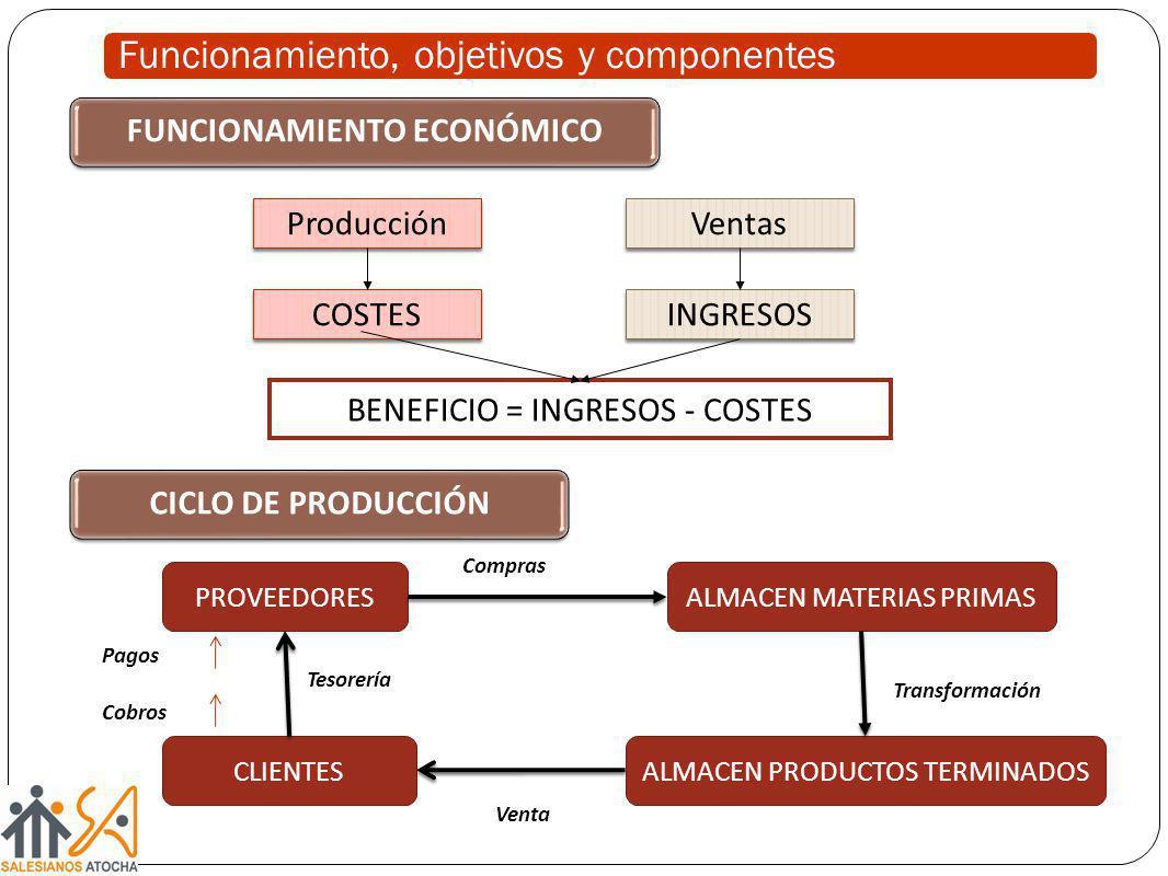 Funcionamiento, objetivos y componentes COSTES Producción INGRESOS Ventas BENEFICIO = INGRESOS - COSTES CLIENTES ALMACEN MATERIAS PRIMAS ALMACEN PRODU