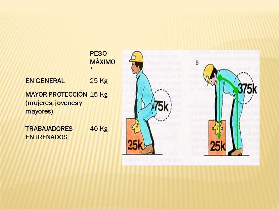 PESO MÁXIMO * EN GENERAL25 Kg MAYOR PROTECCIÓN (mujeres, jovenes y mayores) 15 Kg TRABAJADORES ENTRENADOS 40 Kg - El peso de la carga