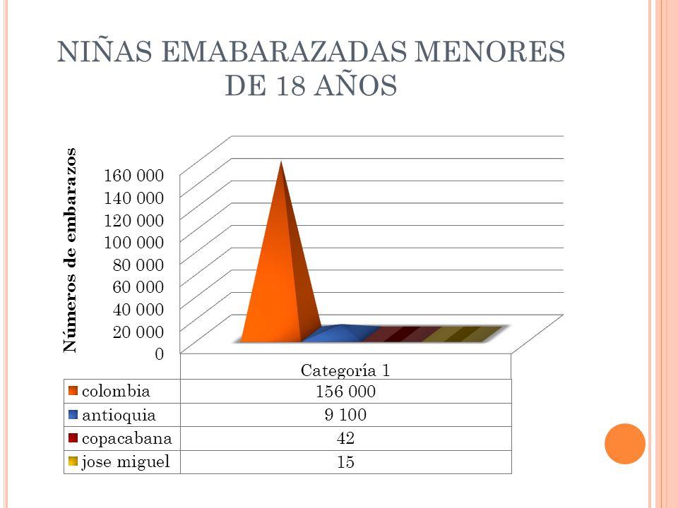 NIÑAS EMABARAZADAS MENORES DE 18 AÑOS