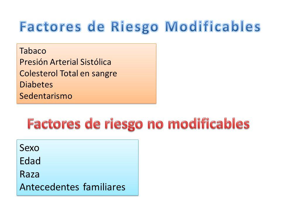 Tabaco Presión Arterial Sistólica Colesterol Total en sangre Diabetes Sedentarismo Tabaco Presión Arterial Sistólica Colesterol Total en sangre Diabet