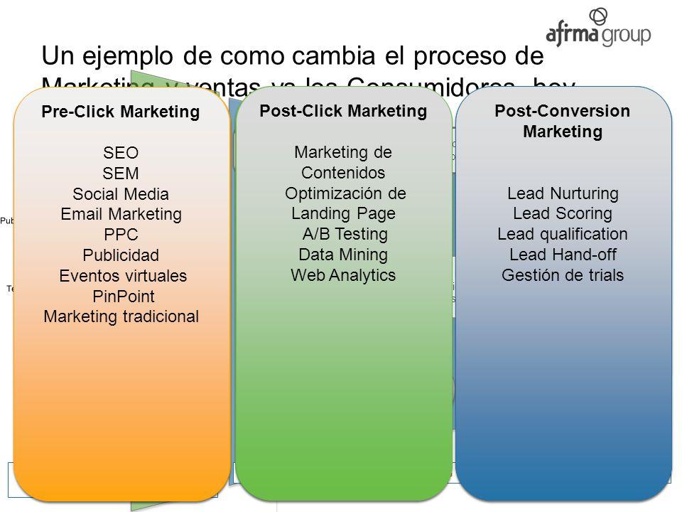 © afirmaGroup, 2000-2012 www.afirma.biz Un ejemplo de como cambia el proceso de Marketing y ventas vs los Consumidores, hoy… Centro de eventos Centro