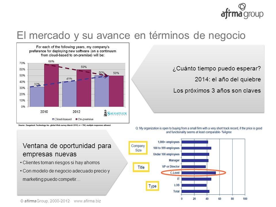 © afirmaGroup, 2000-2012 www.afirma.biz ¿Qué buscan los clientes.