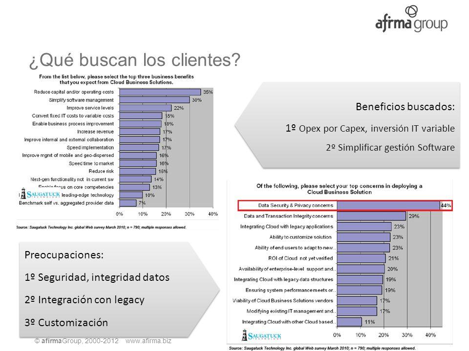 © afirmaGroup, 2000-2012 www.afirma.biz ¿Qué buscan los clientes? Beneficios buscados: 1º Opex por Capex, inversión IT variable 2º Simplificar gestión