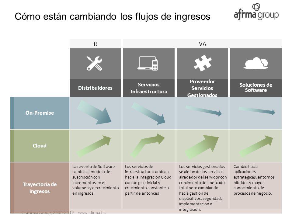 © afirmaGroup, 2000-2012 www.afirma.biz Cómo están cambiando los flujos de ingresos Trayectoria de ingresos La reventa de Software cambia al modelo de