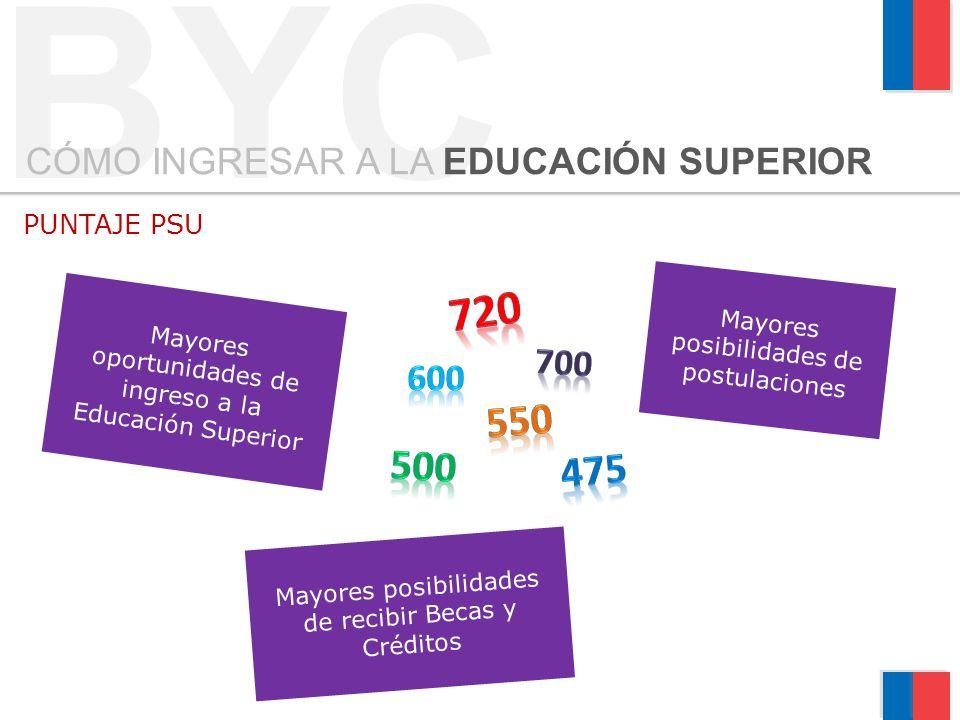 PUNTAJE PSU Mayores posibilidades de postulaciones Mayores oportunidades de ingreso a la Educación Superior Mayores posibilidades de recibir Becas y C