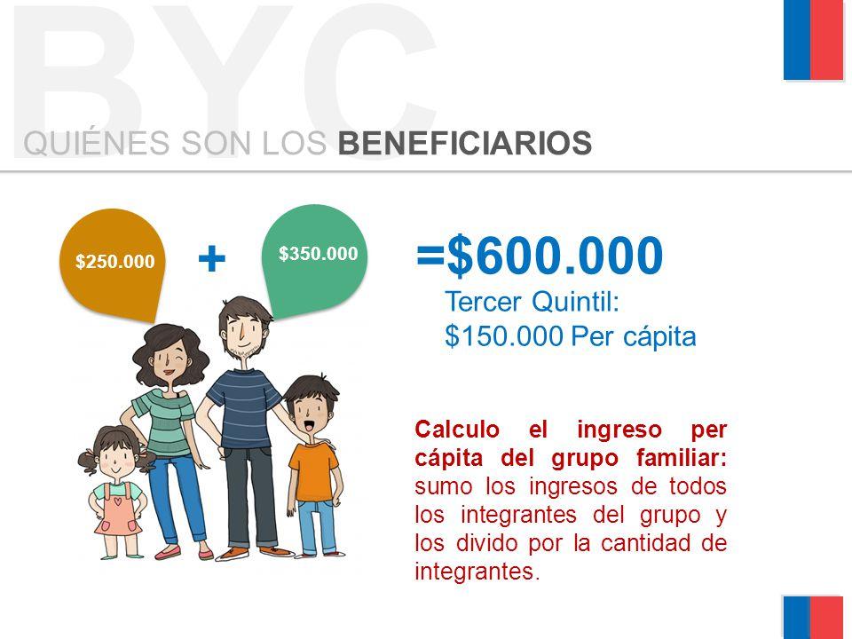 BYC QUIÉNES SON LOS BENEFICIARIOS $350.000 $250.000 =$600.000 + Tercer Quintil: $150.000 Per cápita Calculo el ingreso per cápita del grupo familiar: