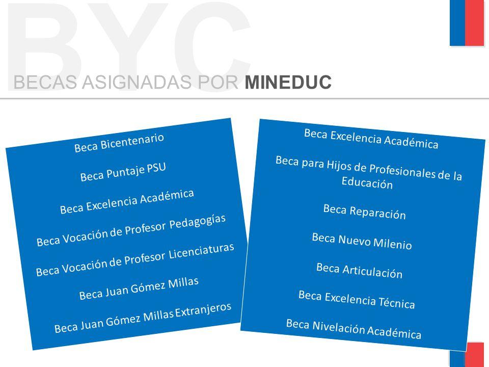 Beca Bicentenario Beca Puntaje PSU Beca Excelencia Académica Beca Vocación de Profesor Pedagogías Beca Vocación de Profesor Licenciaturas Beca Juan Gó