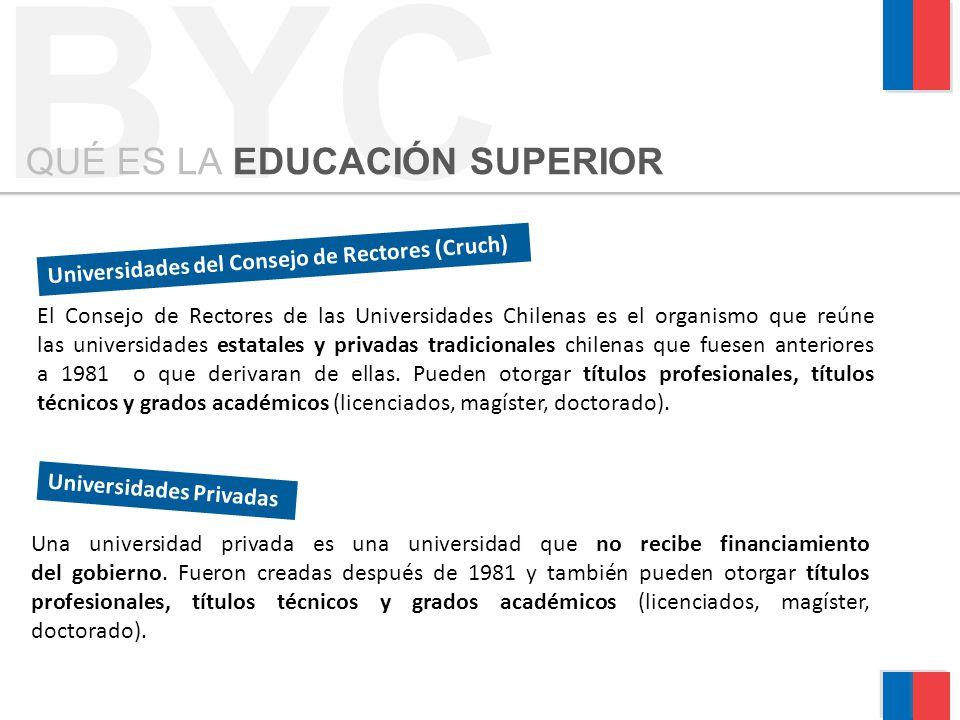 BYC QUÉ ES LA EDUCACIÓN SUPERIOR El Consejo de Rectores de las Universidades Chilenas es el organismo que reúne las universidades estatales y privadas