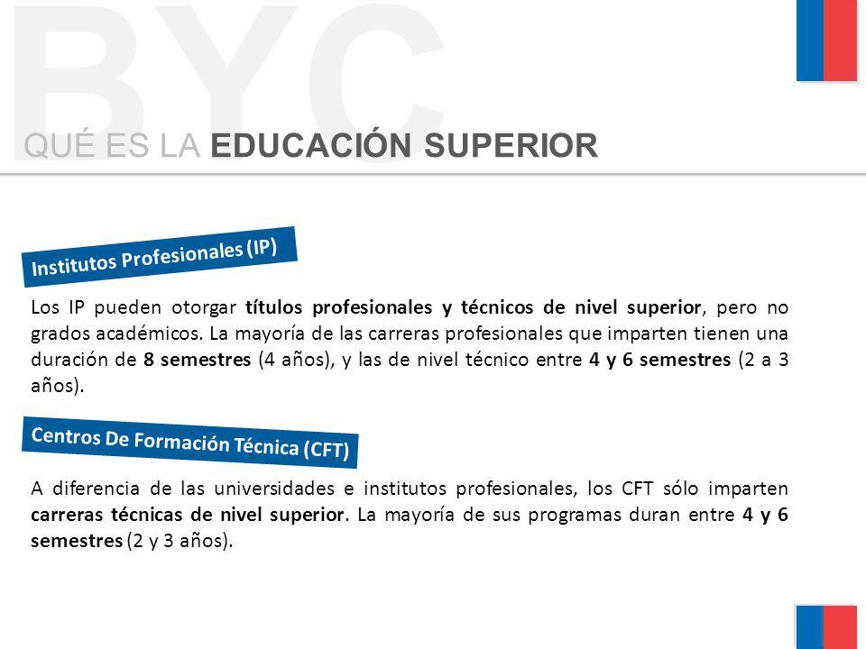BYC QUÉ ES LA EDUCACIÓN SUPERIOR Los IP pueden otorgar títulos profesionales y técnicos de nivel superior, pero no grados académicos. La mayoría de la