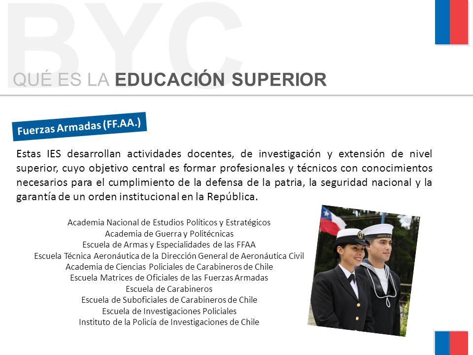 BYC QUÉ ES LA EDUCACIÓN SUPERIOR Fuerzas Armadas (FF.AA.) Estas IES desarrollan actividades docentes, de investigación y extensión de nivel superior,
