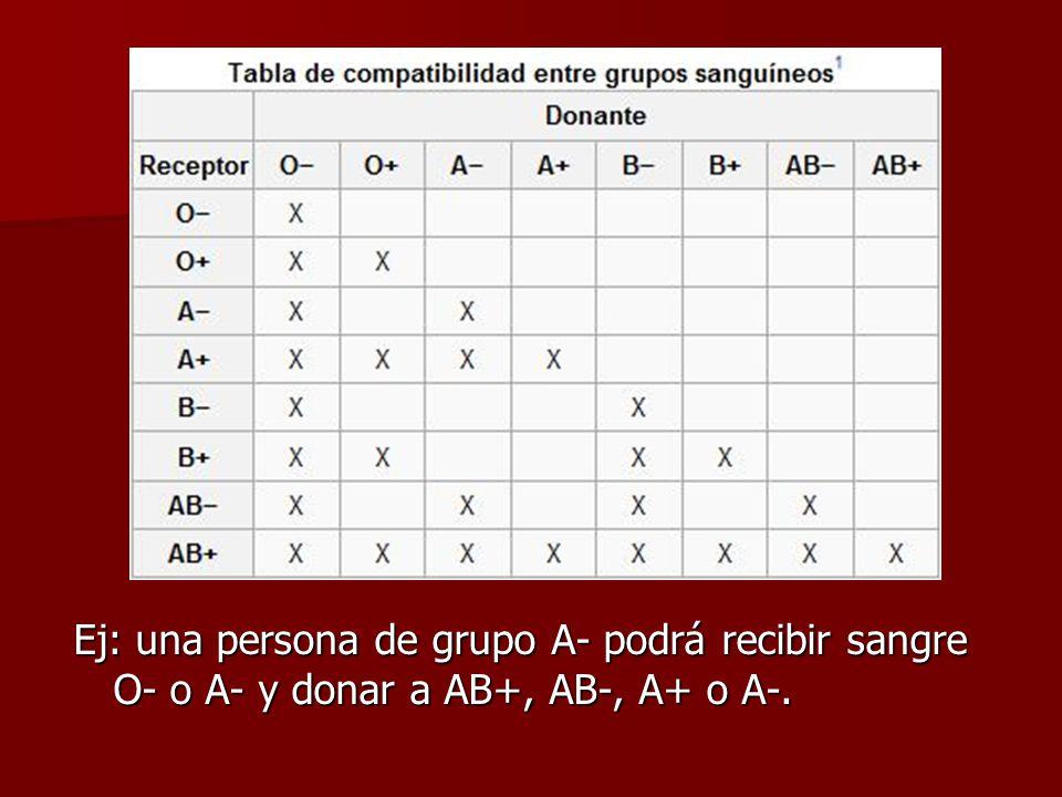 Ej: una persona de grupo A- podrá recibir sangre O- o A- y donar a AB+, AB-, A+ o A-.