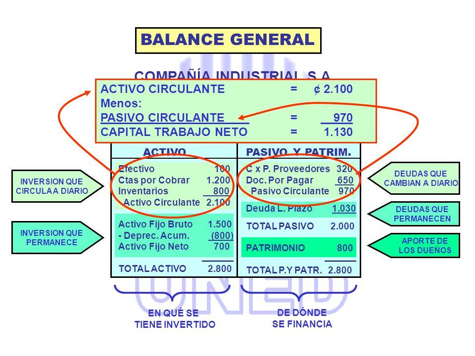 COMPAÑÍA INDUSTRIAL S.A. BALANCE GENERAL AL 31 DICIEMBRE 2005 BALANCE GENERAL ACTIVO CIRCULANTE = 2.100 (CAPITAL TRABAJO) EN QUÉ SE TIENE INVERTIDO DE