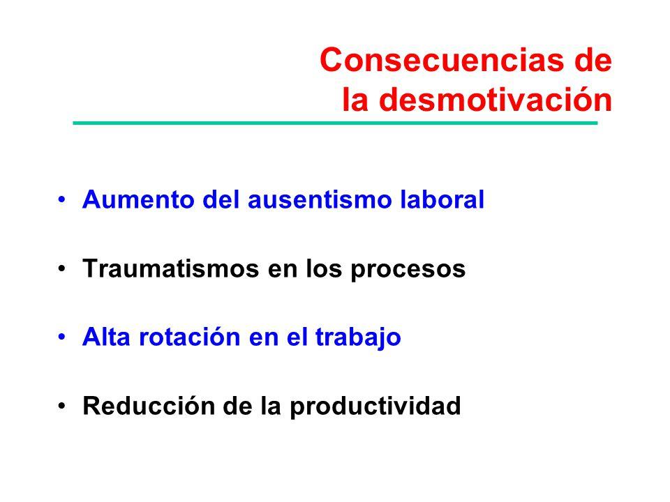 Consecuencias de la desmotivación Aumento del ausentismo laboral Traumatismos en los procesos Alta rotación en el trabajo Reducción de la productivida