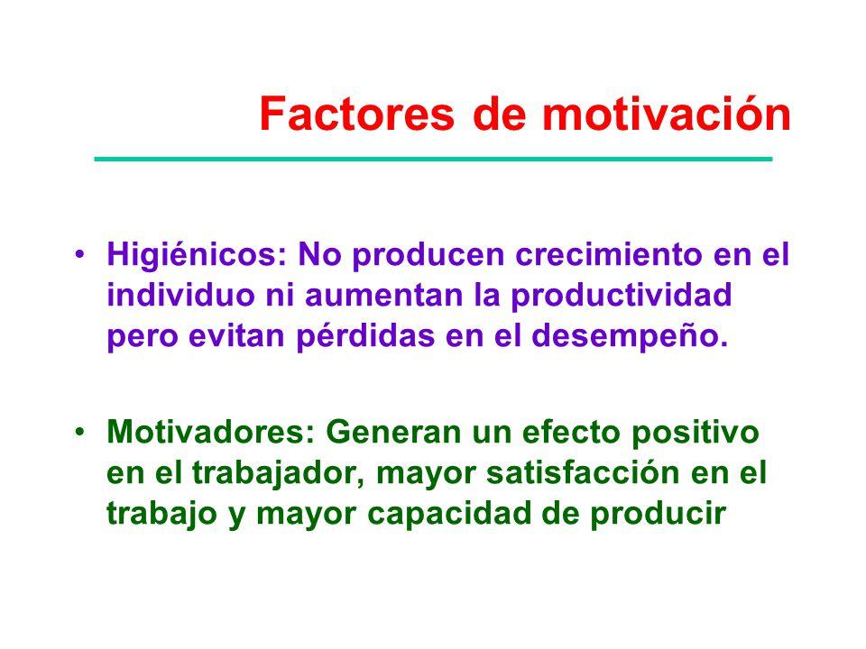 Factores de motivación Higiénicos: No producen crecimiento en el individuo ni aumentan la productividad pero evitan pérdidas en el desempeño. Motivado