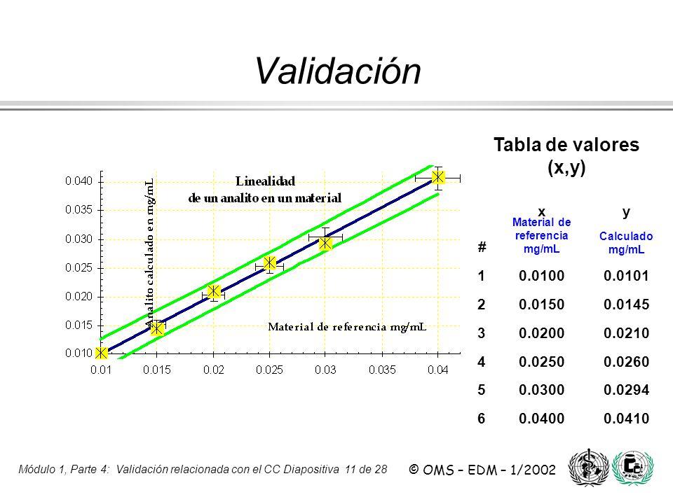 Módulo 1, Parte 4: Validación relacionada con el CC Diapositiva 11 de 28 © OMS – EDM – 1/2002 Tabla de valores (x,y) xy # Material de referencia mg/mL