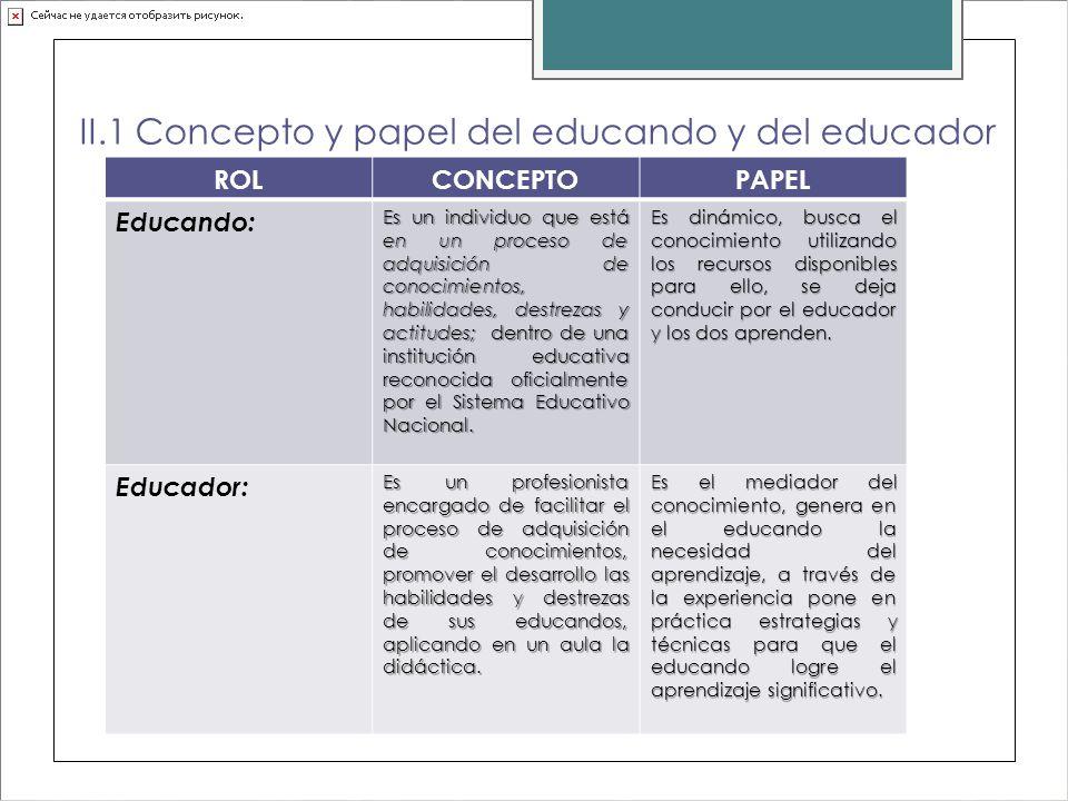 II.1 Concepto y papel del educando y del educador ROLCONCEPTOPAPEL Educando: Es un individuo que está en un proceso de adquisición de conocimientos, h