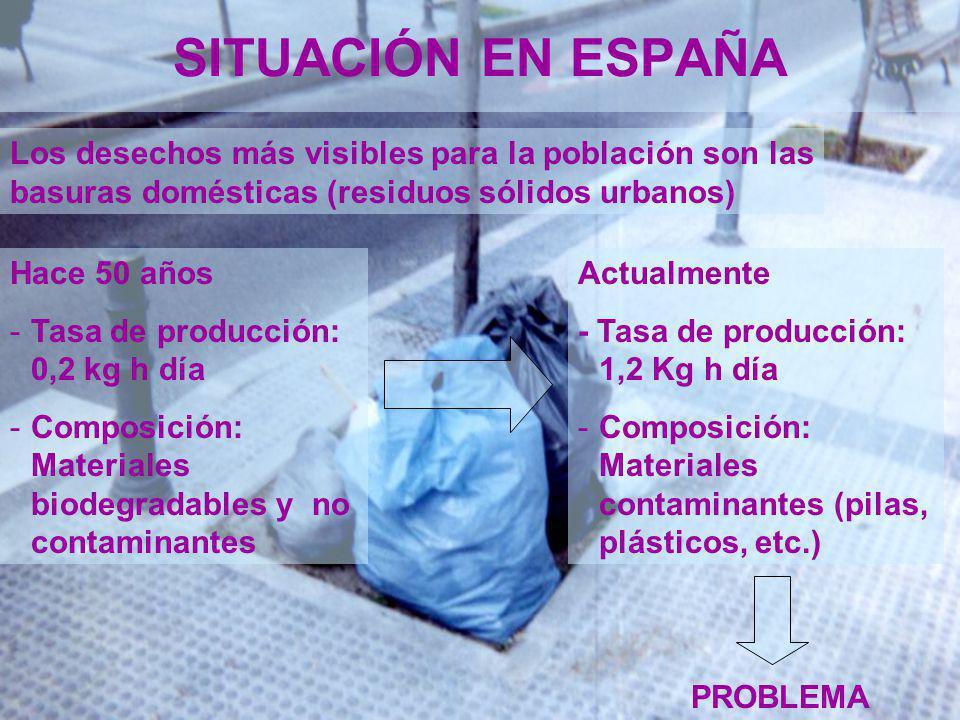SITUACIÓN EN ESPAÑA Los desechos más visibles para la población son las basuras domésticas (residuos sólidos urbanos) Actualmente - Tasa de producción