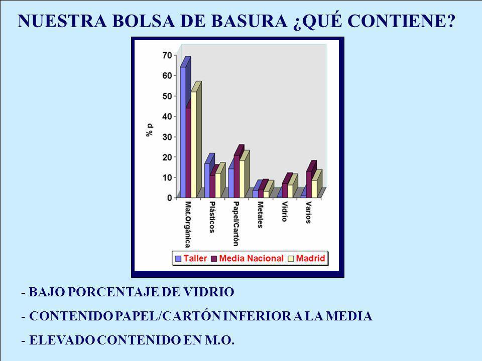 NUESTRA BOLSA DE BASURA ¿QUÉ CONTIENE? - BAJO PORCENTAJE DE VIDRIO - CONTENIDO PAPEL/CARTÓN INFERIOR A LA MEDIA - ELEVADO CONTENIDO EN M.O.