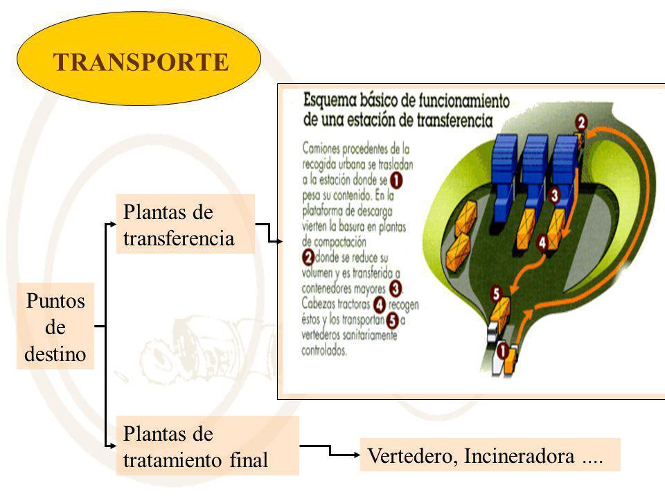 TRANSPORTE Puntos de destino Plantas de transferencia Plantas de tratamiento final Vertedero, Incineradora....