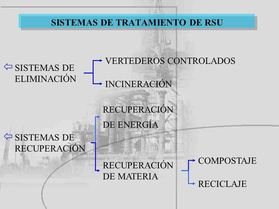 RECUPERACIÓN DE ENERGÍA ï SISTEMAS DE ELIMINACIÓN ï SISTEMAS DE RECUPERACIÓN VERTEDEROS CONTROLADOS INCINERACIÓN RECUPERACIÓN DE MATERIA COMPOSTAJE RE