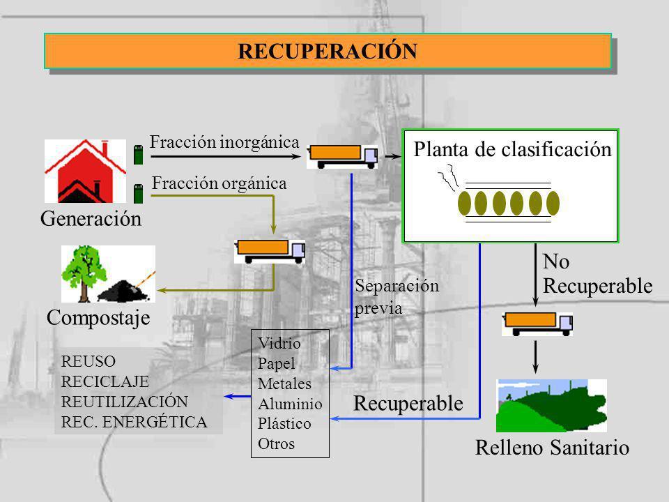 SISTEMA B PLANTAS DE RECUPERACIÓN RECUPERACIÓN Generación Planta de clasificación Compostaje Vidrio Papel Metales Aluminio Plástico Otros REUSO RECICL
