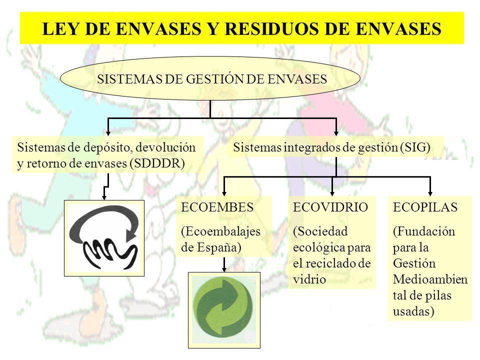 LEY DE ENVASES Y RESIDUOS DE ENVASES SISTEMAS DE GESTIÓN DE ENVASES Sistemas de depósito, devolución y retorno de envases (SDDDR) Sistemas integrados