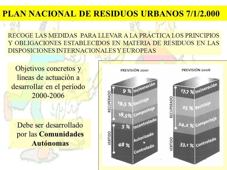 PLAN NACIONAL DE RESIDUOS URBANOS 7/1/2.000 Objetivos concretos y líneas de actuación a desarrollar en el período 2000-2006 RECOGE LAS MEDIDAS PARA LL
