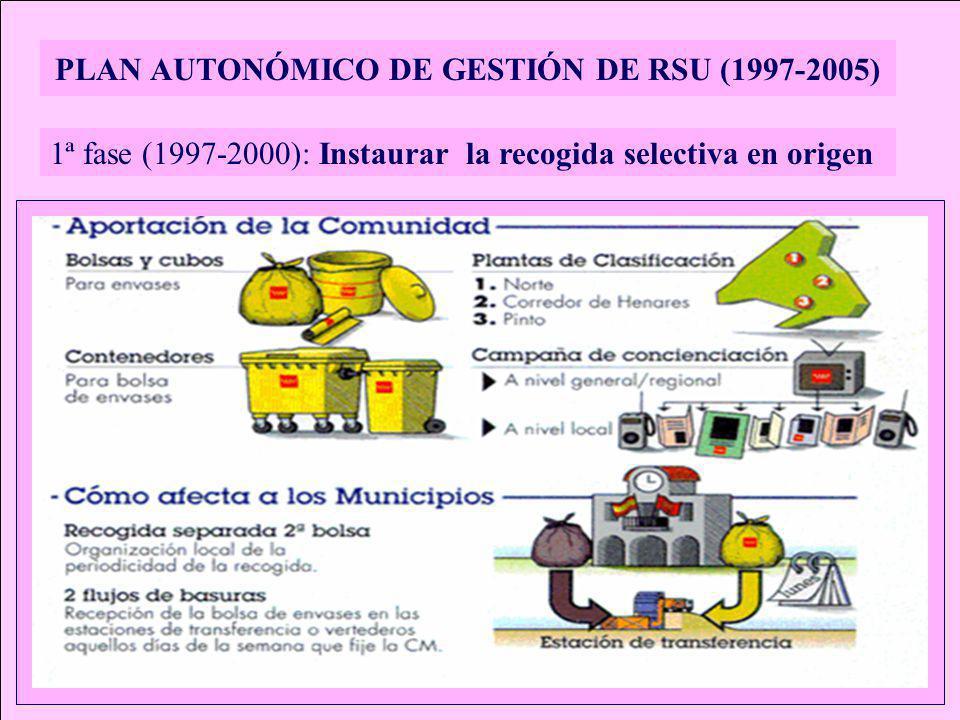 PLAN AUTONÓMICO DE GESTIÓN DE RSU (1997-2005) 1ª fase (1997-2000): Instaurar la recogida selectiva en origen