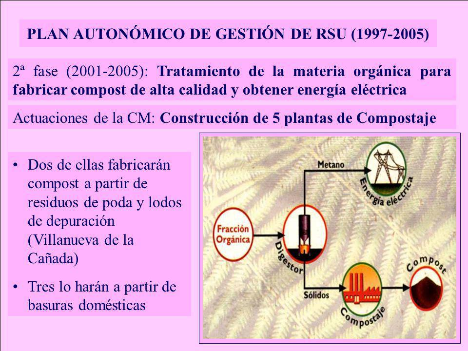 PLAN AUTONÓMICO DE GESTIÓN DE RSU (1997-2005) 2ª fase (2001-2005): Tratamiento de la materia orgánica para fabricar compost de alta calidad y obtener