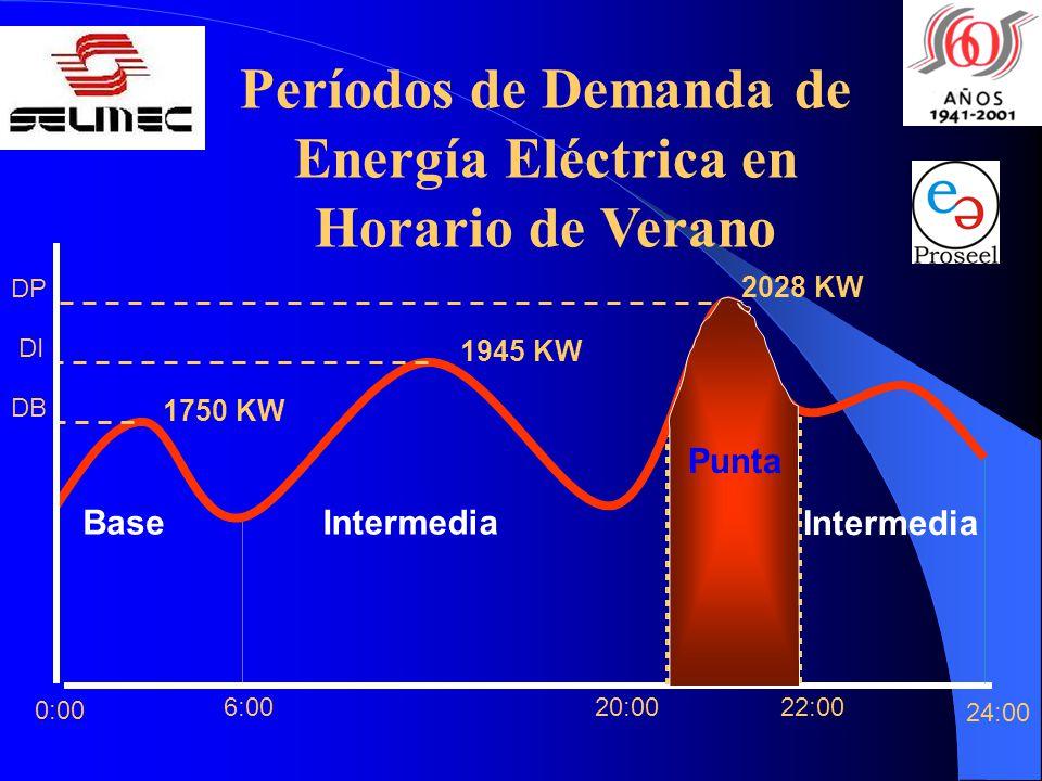 Períodos de Demanda de Energía Eléctrica en Horario de Verano 24:00 22:0020:006:00 Base Intermedia 0:00 DP DI DB 1750 KW 1945 KW 2028 KW Punta