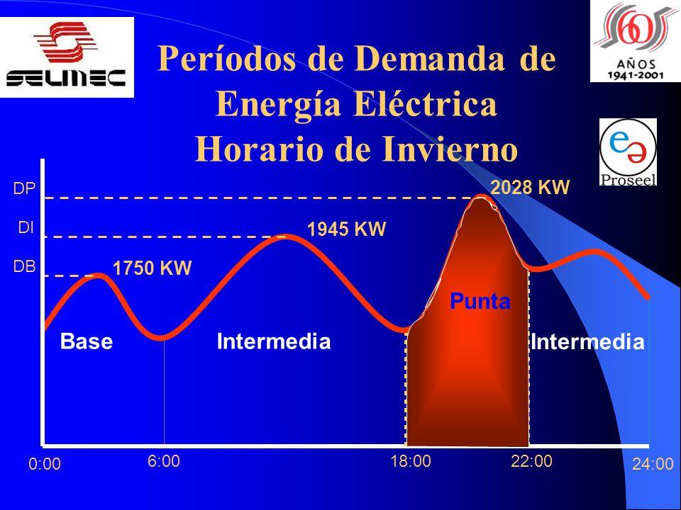 Períodos de Demanda de Energía Eléctrica Horario de Invierno 22:0018:006:00 24:00 Base Intermedia PuntaIntermedia 0:00 DP DI DB 1750 KW 1945 KW 2028 K