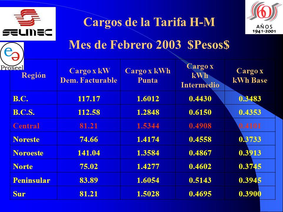 Región Cargo x kW Dem. Facturable Cargo x kWh Punta Cargo x kWh Intermedio Cargo x kWh Base B.C.117.171.60120.44300.3483 B.C.S.112.581.28480.61500.435