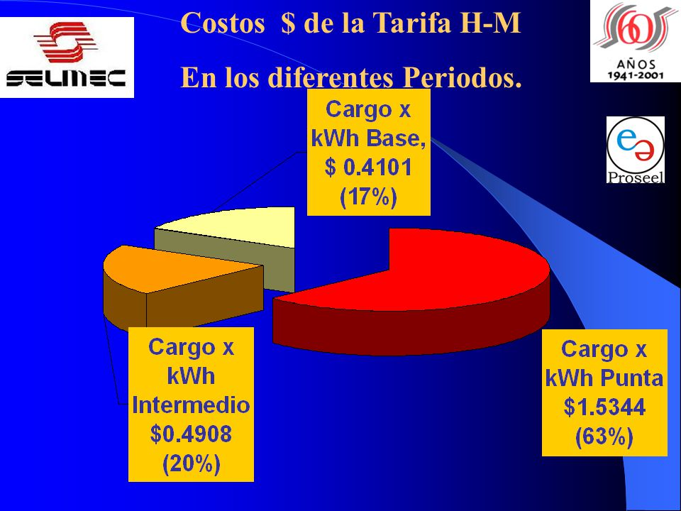 Costos $ de la Tarifa H-M En los diferentes Periodos.