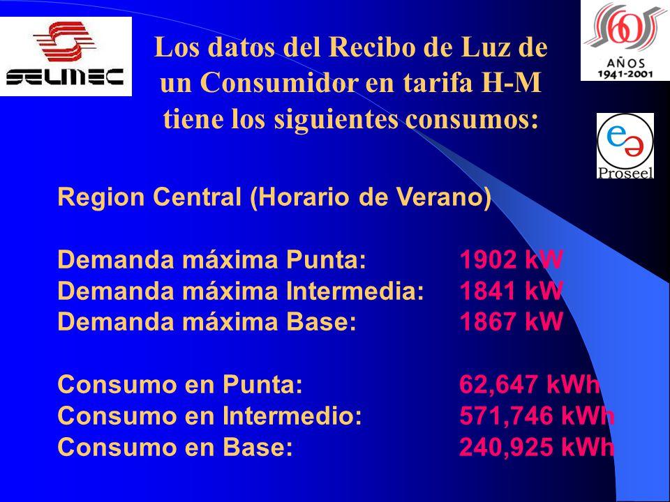 Region Central (Horario de Verano) Demanda máxima Punta:1902 kW Demanda máxima Intermedia: 1841 kW Demanda máxima Base:1867 kW Consumo en Punta:62,647 kWh Consumo en Intermedio:571,746 kWh Consumo en Base:240,925 kWh Los datos del Recibo de Luz de un Consumidor en tarifa H-M tiene los siguientes consumos: