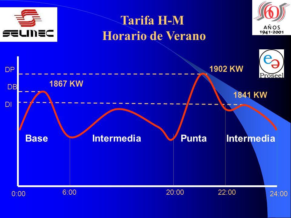 22:0020:006:00 24:00 Base Intermedia PuntaIntermedia 0:00 DP DB DI 1867 KW 1841 KW 1902 KW Tarifa H-M Horario de Verano