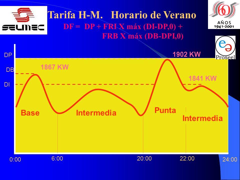 22:0020:006:00 24:00 Base Intermedia Punta Intermedia 0:00 DP DB DI 1867 KW 1841 KW 1902 KW DF = DP + FRI X máx (DI-DP,0) + FRB X máx (DB-DPI,0) Tarif