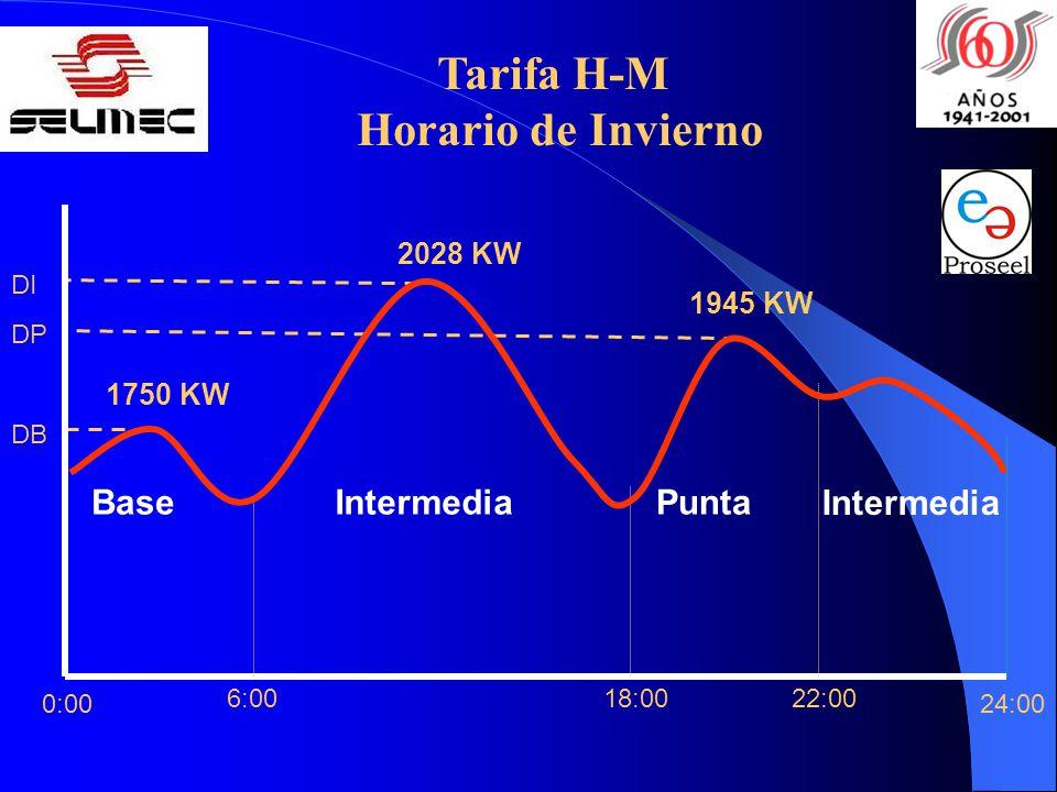 22:0018:006:00 24:00 Base Intermedia PuntaIntermedia 0:00 DP DB DI 2028 KW 1945 KW 1750 KW Tarifa H-M Horario de Invierno