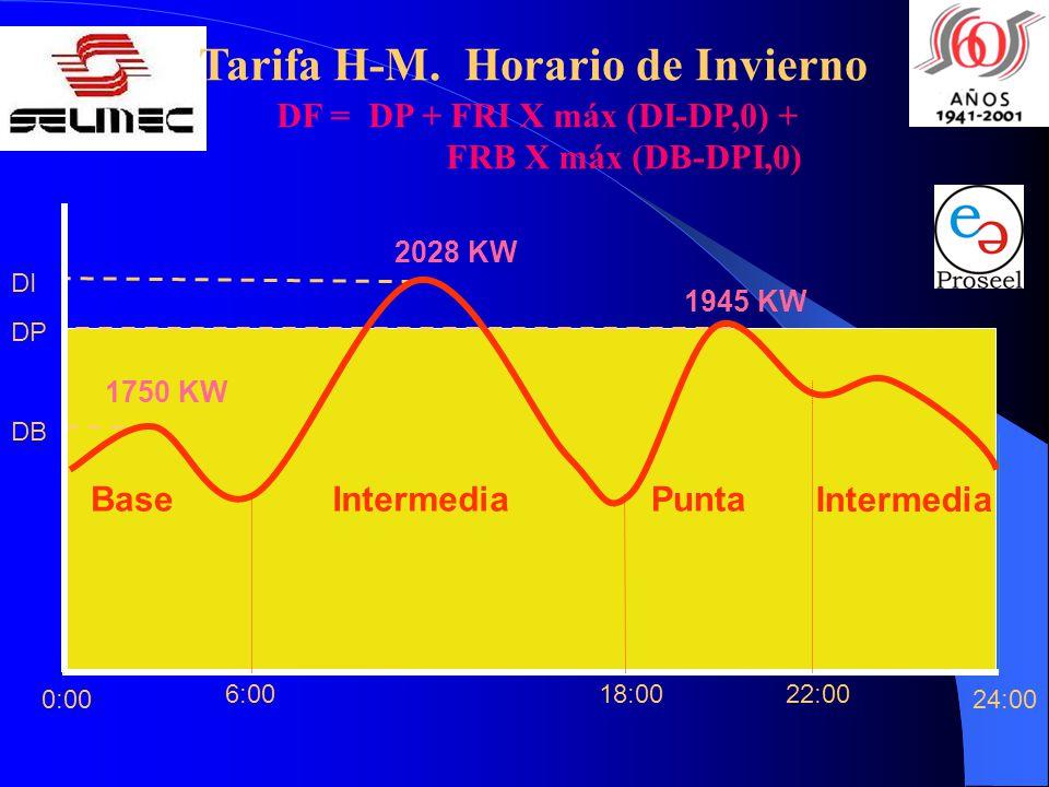 22:0018:006:00 24:00 Base Intermedia PuntaIntermedia 0:00 DP DB DI 2028 KW 1945 KW 1750 KW DF = DP + FRI X máx (DI-DP,0) + FRB X máx (DB-DPI,0) Tarifa H-M.