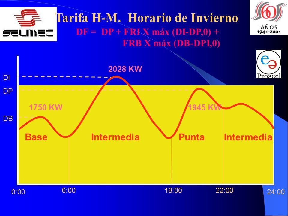 22:0018:006:00 24:00 Base Intermedia PuntaIntermedia 0:00 DP DB DI 2028 KW 1945 KW1750 KW DF = DP + FRI X máx (DI-DP,0) + FRB X máx (DB-DPI,0) Tarifa