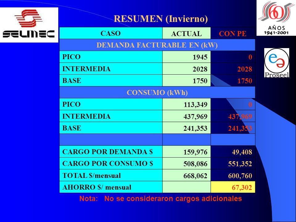 Nota: No se consideraron cargos adicionales RESUMEN (Invierno) CASO ACTUALCON PE DEMANDA FACTURABLE EN (kW) PICO 19450 INTERMEDIA 2028 BASE 1750 CONSU