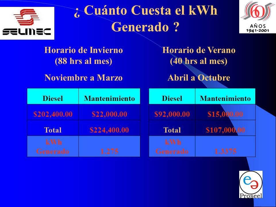 ¿ Cuánto Cuesta el kWh Generado .