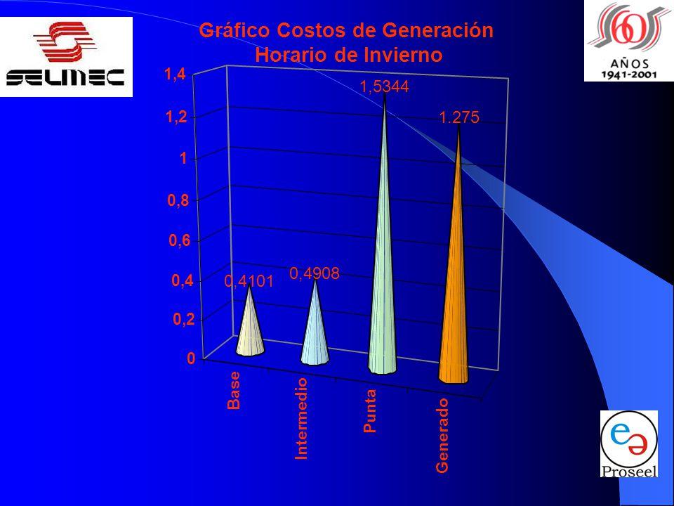 Base Intermedio Punta Generado 0,4101 0,4908 1,5344 1.275 0 0,2 0,4 0,6 0,8 1 1,2 1,4 Gráfico Costos de Generación Horario de Invierno
