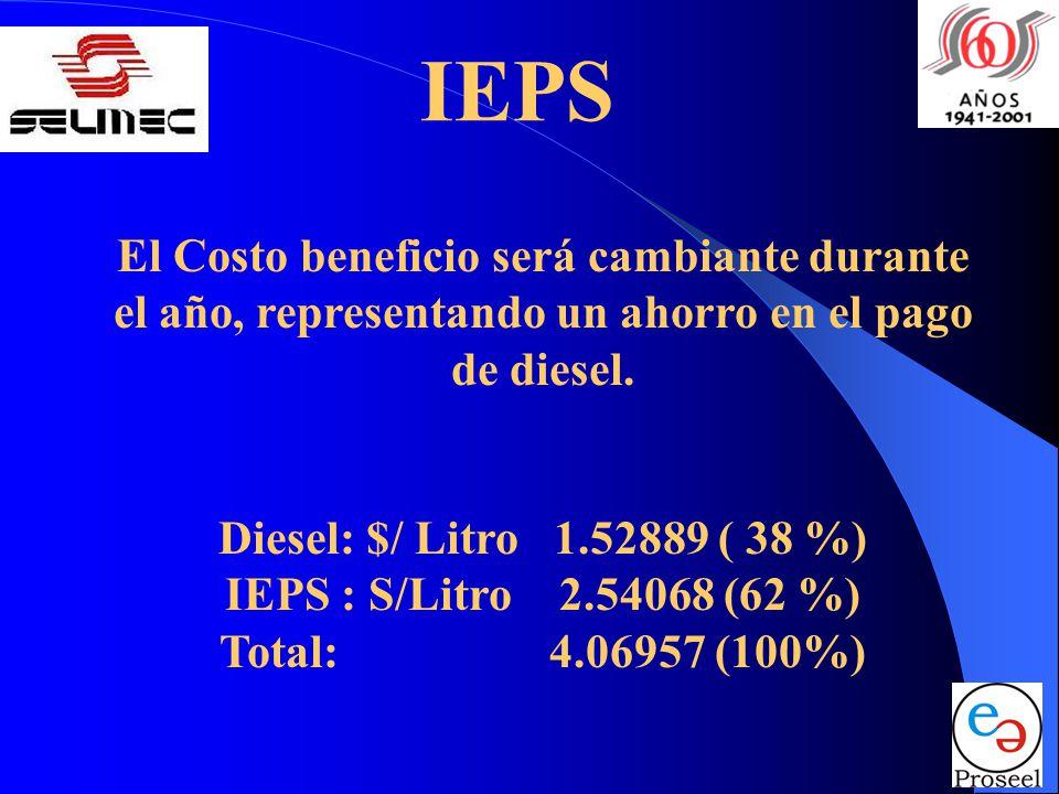 IEPS El Costo beneficio será cambiante durante el año, representando un ahorro en el pago de diesel. Diesel: $/ Litro 1.52889 ( 38 %) IEPS : S/Litro 2