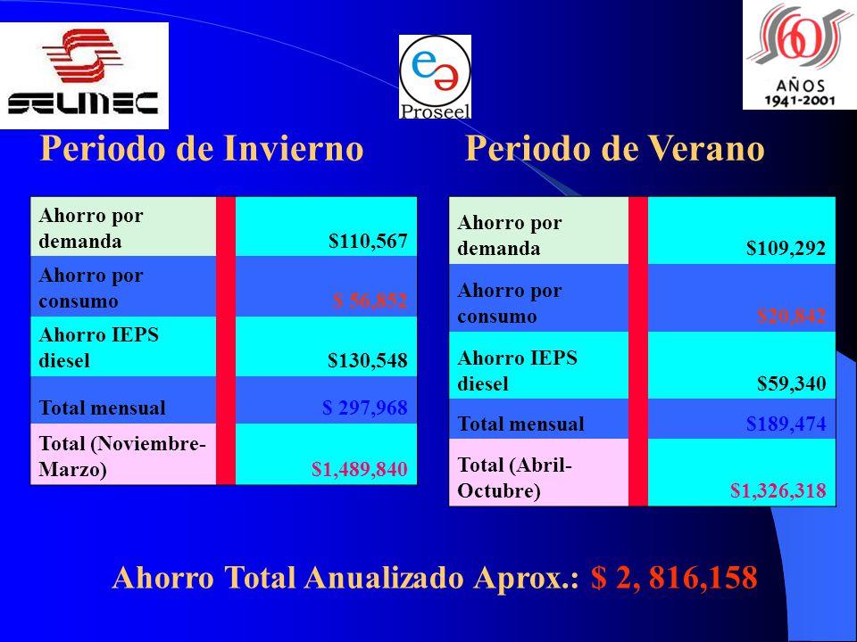 Periodo de InviernoPeriodo de Verano Ahorro Total Anualizado Aprox.: $ 2, 816,158 Ahorro por demanda $110,567 Ahorro por consumo$ 56,852 Ahorro IEPS diesel$130,548 Total mensual $ 297,968 Total (Noviembre- Marzo)$1,489,840 Ahorro por demanda $109,292 Ahorro por consumo$20,842 Ahorro IEPS diesel$59,340 Total mensual $189,474 Total (Abril- Octubre)$1,326,318