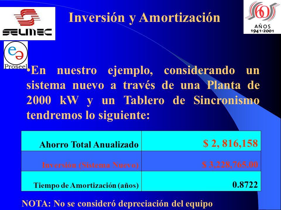 Inversión y Amortización 0.8722 $ 3,228,765.00 $ 2, 816,158 Tiempo de Amortización (años) Inversión (Sistema Nuevo) Ahorro Total Anualizado En nuestro ejemplo, considerando un sistema nuevo a través de una Planta de 2000 kW y un Tablero de Sincronismo tendremos lo siguiente: NOTA: No se consideró depreciación del equipo