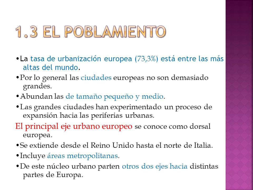 La tasa de urbanización europea ( 73,3 %) está entre las más altas del mundo.
